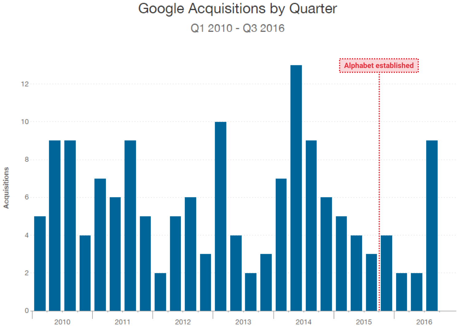 Google has averaged a new company acquisition each week since 2010