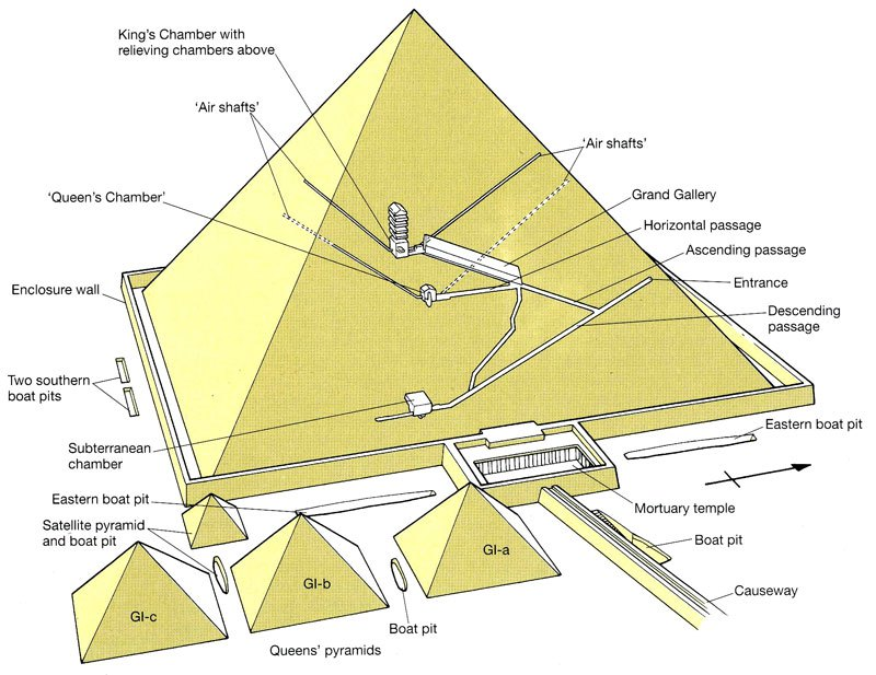 The great Pyramid of Giza still has passageways
